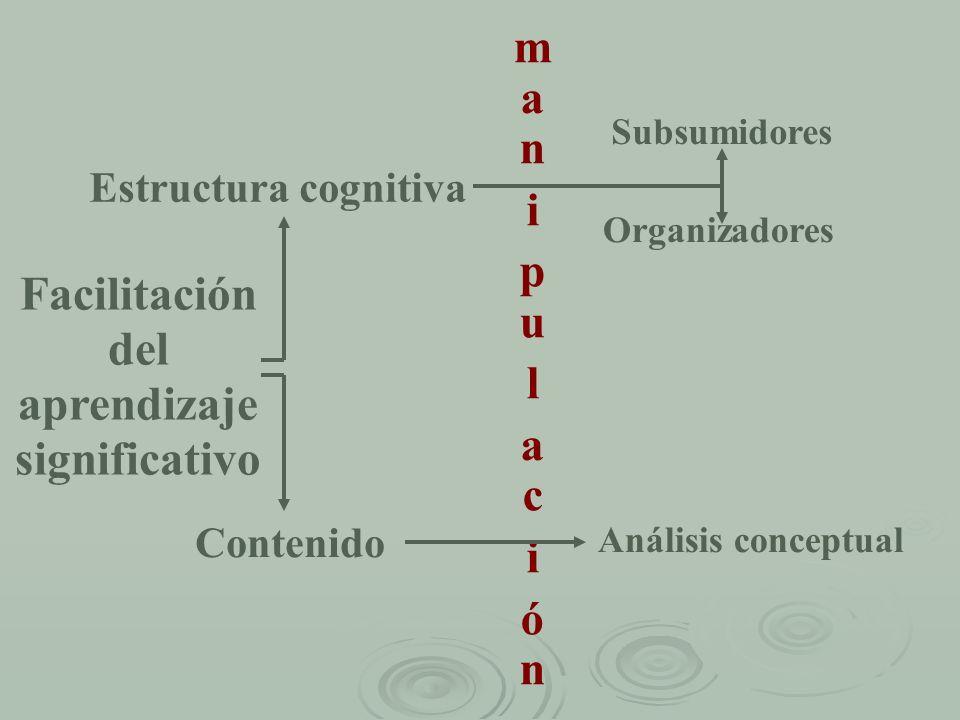 Facilitación del aprendizaje significativo Estructura cognitiva Contenido m a n i p u l a c i ó n Subsumidores Organizadores Análisis conceptual