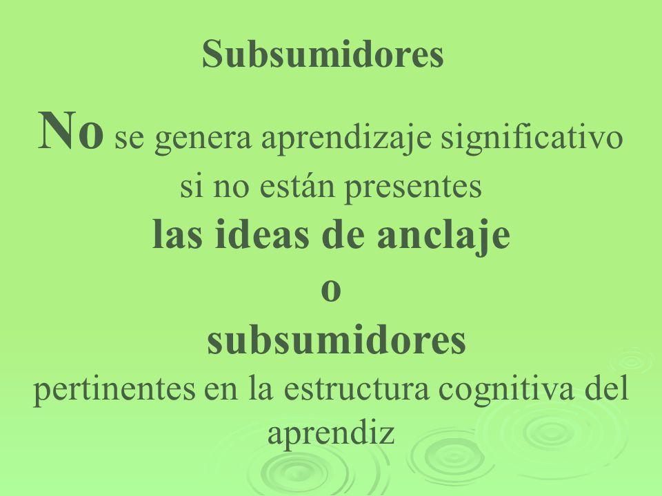 Subsumidores No se genera aprendizaje significativo si no están presentes las ideas de anclaje o subsumidores pertinentes en la estructura cognitiva d