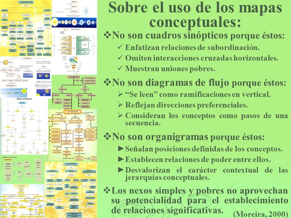 Sobre el uso de los mapas conceptuales: No son cuadros sinópticos porque éstos: Enfatizan relaciones de subordinación. Omiten interacciones cruzadas h