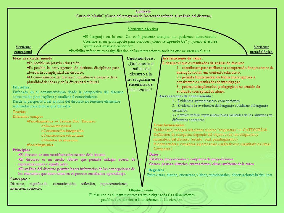 Contexto Curso de Marilú (Curso del programa de Doctorado referido al análisis del discurso). Vertiente conceptual Vertiente metodológica Vertiente af