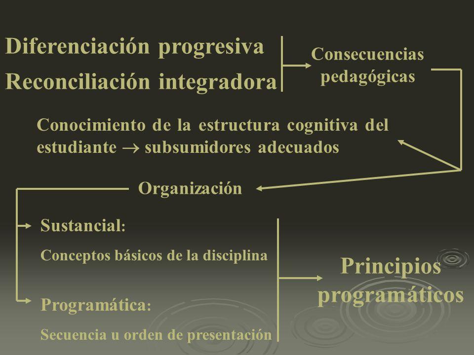 Diferenciación progresiva Reconciliación integradora Consecuencias pedagógicas Conocimiento de la estructura cognitiva del estudiante subsumidores ade