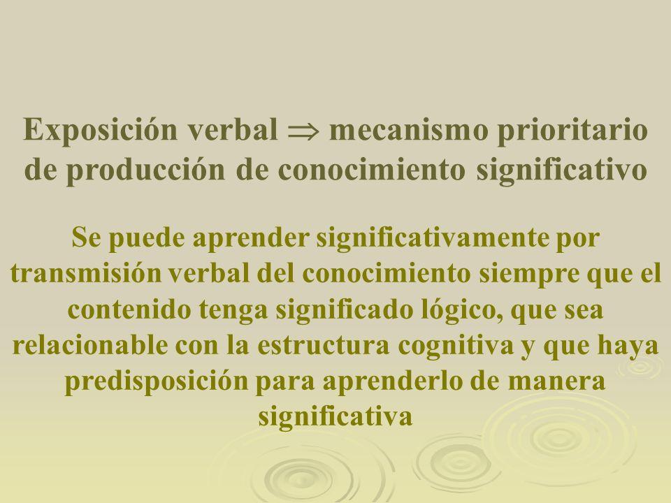 Exposición verbal mecanismo prioritario de producción de conocimiento significativo Se puede aprender significativamente por transmisión verbal del co