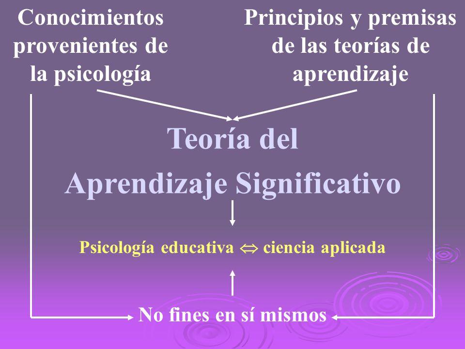 Conocimientos provenientes de la psicología Principios y premisas de las teorías de aprendizaje Teoría del Aprendizaje Significativo No fines en sí mi