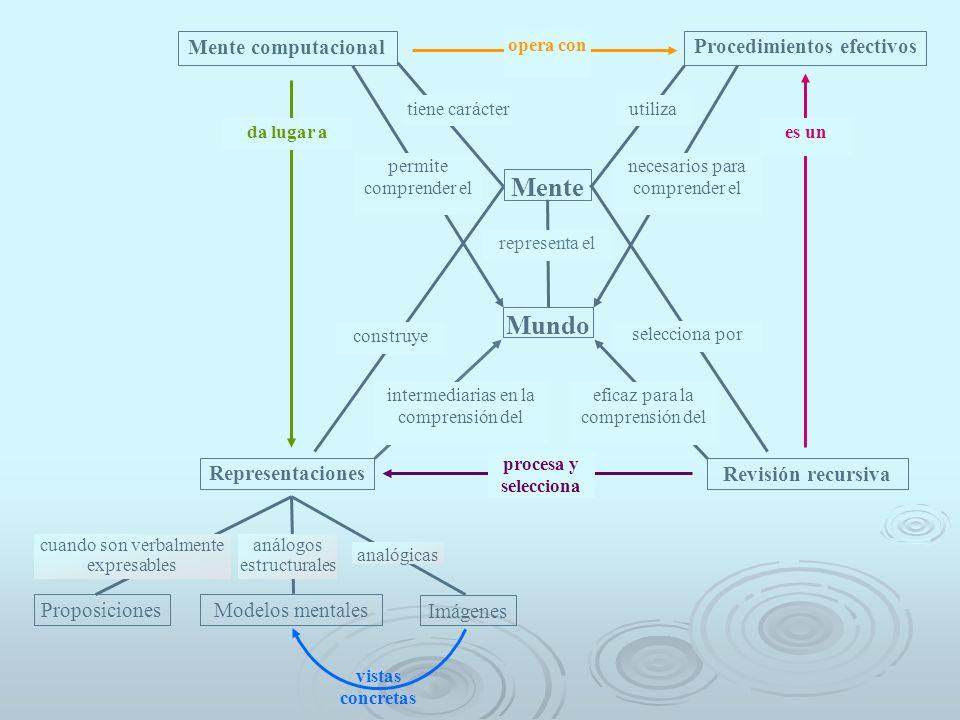 Mente computacional Procedimientos efectivos opera con Mente Mundo Representaciones Revisión recursiva procesa y selecciona representa el Proposicione