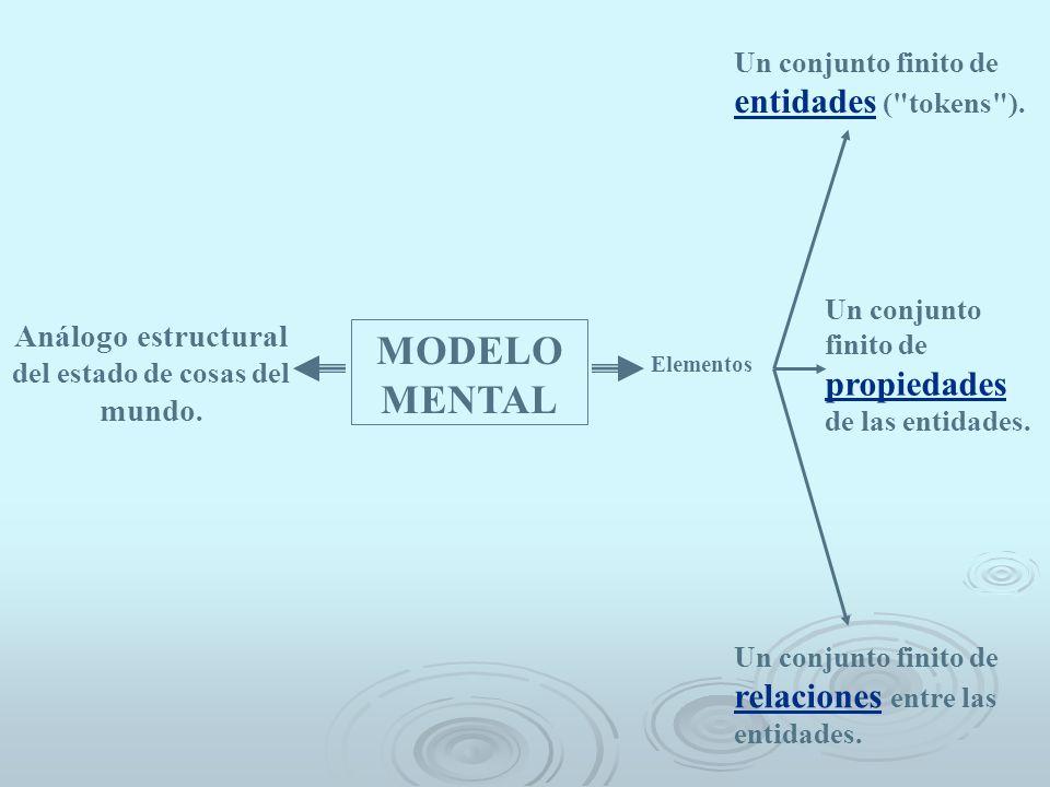 MODELO MENTAL Análogo estructural del estado de cosas del mundo. Elementos Un conjunto finito de entidades (