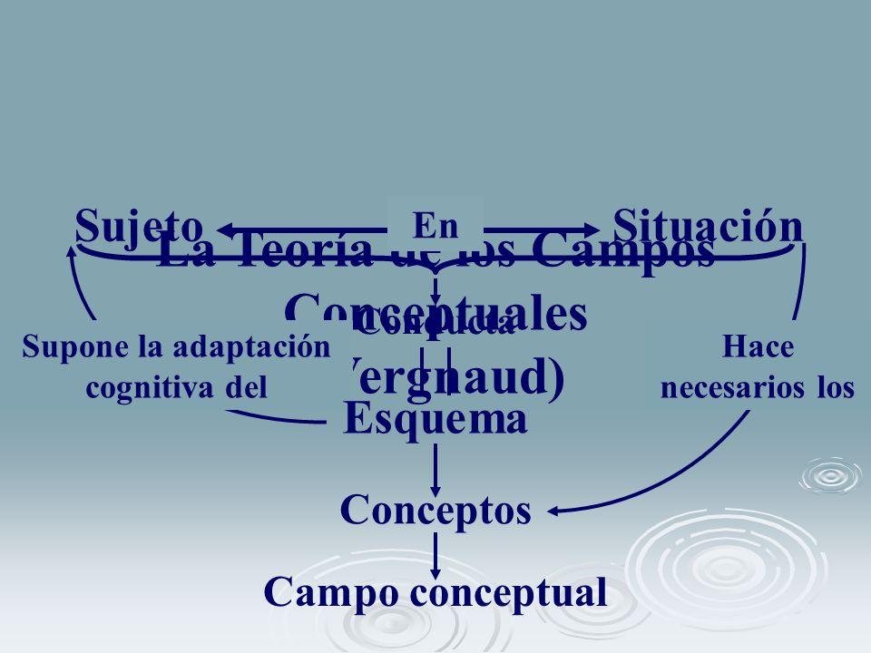 La Teoría de los Campos Conceptuales (Vergnaud) Conducta SujetoSituación En Conceptos Campo conceptual Hace necesarios los Supone la adaptación cognit