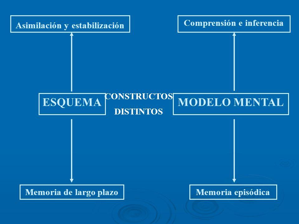 CONSTRUCTOS DISTINTOS ESQUEMAMODELO MENTAL Comprensión e inferencia Memoria episódicaMemoria de largo plazo Asimilación y estabilización
