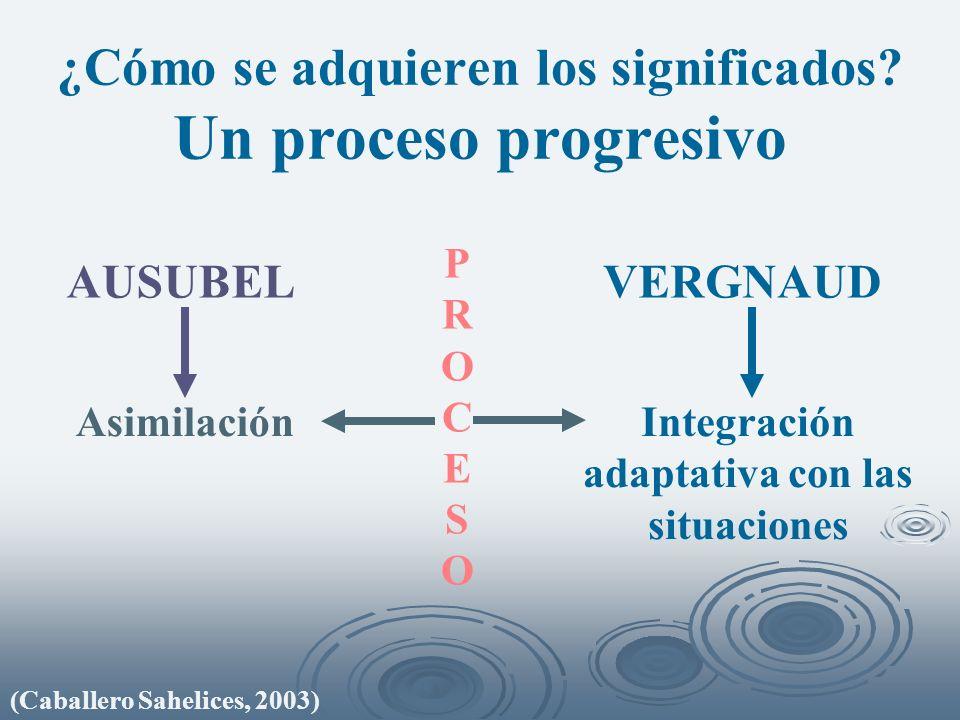 ¿Cómo se adquieren los significados? Un proceso progresivo P R O C E S O AUSUBELVERGNAUD Integración adaptativa con las situaciones Asimilación (Cabal