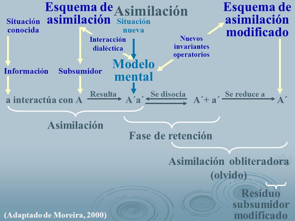 A´a´ Asimilación obliteradora (olvido) a interactúa con A InformaciónSubsumidor Modelo mental Esquema de asimilación Esquema de asimilación modificado