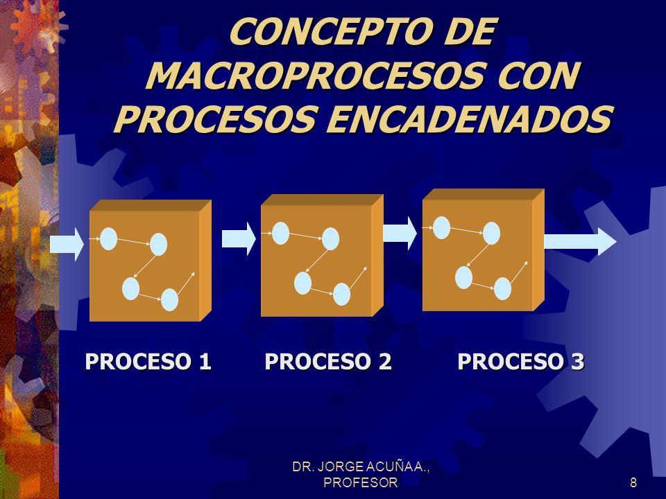DR. JORGE ACUÑA A., PROFESOR7 CONCEPTUALIZACION DE CALIDAD Producto o un servicio correctamente diseñado con su proceso de ejecución controlado no imp