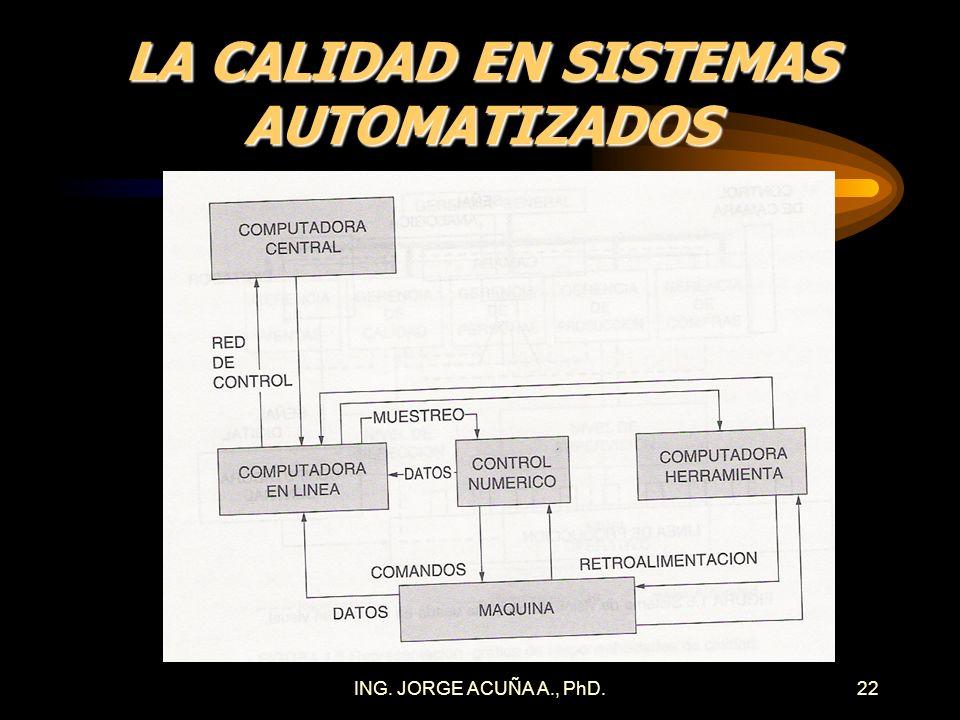 ING. JORGE ACUÑA A., PhD.21 LA CALIDAD EN SISTEMAS AUTOMATIZADOS Control y decisiones en tiempo real Sistemas electrónicos de recolección de datos Aná