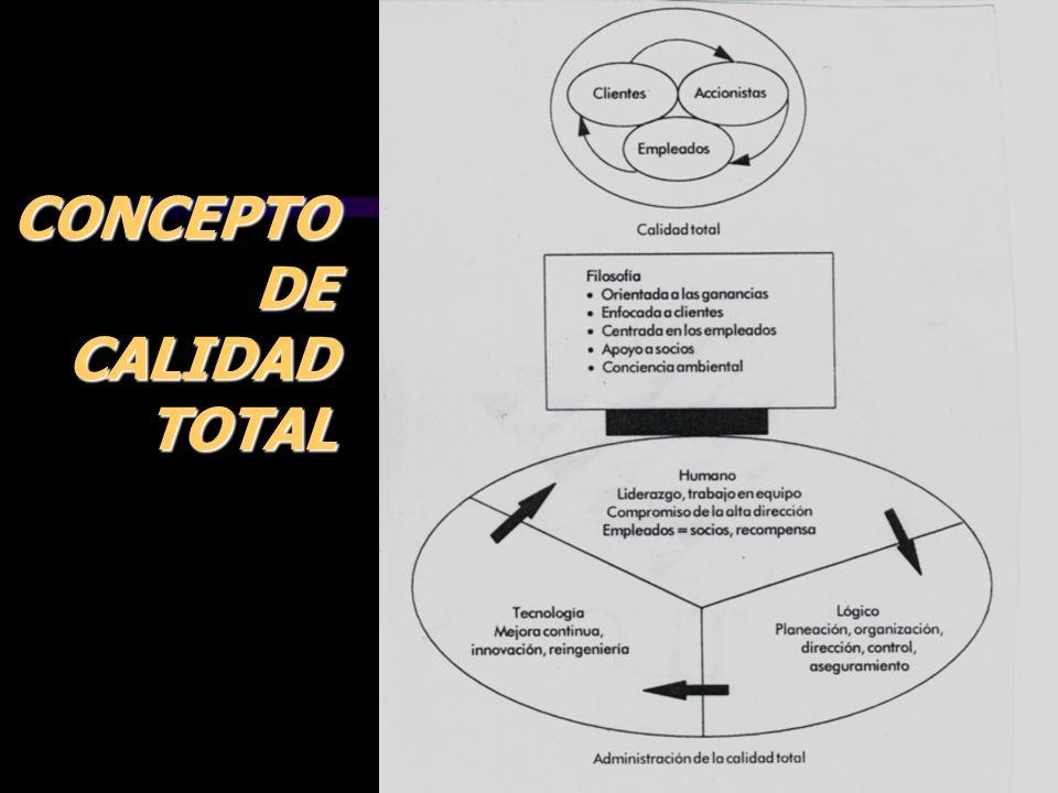 ING. JORGE ACUÑA A., PhD.3 CONCEPTO DE CALIDAD TOTAL