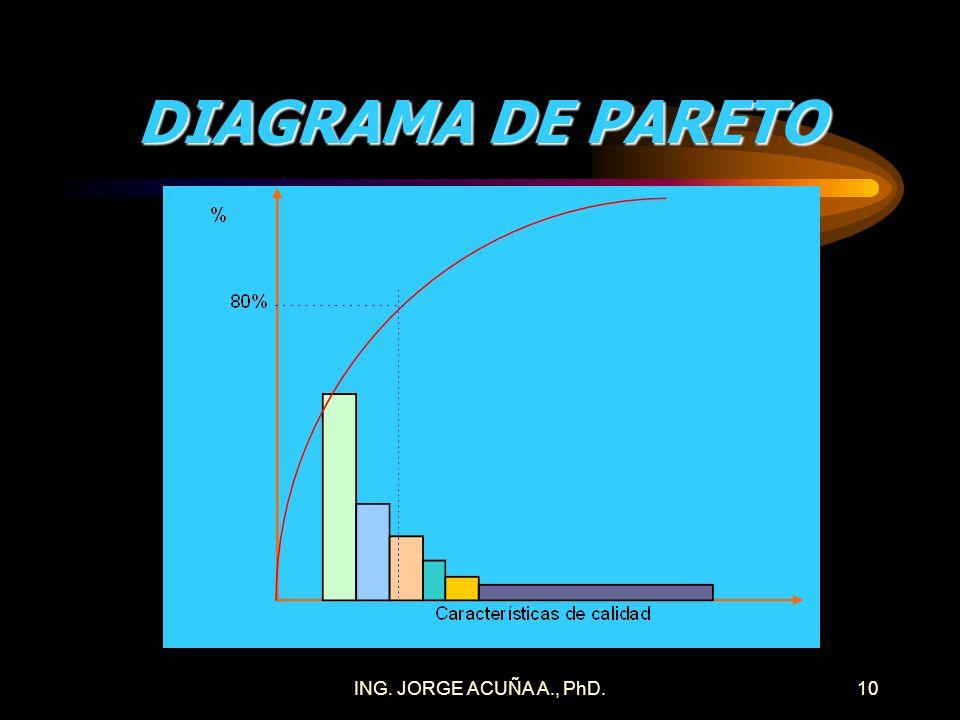 ING. JORGE ACUÑA A., PhD.9 PRINCIPIO DE PARETO Regla que indica que de un listado de factores solo aproximadamente el 20% de ellos genera aproximadame