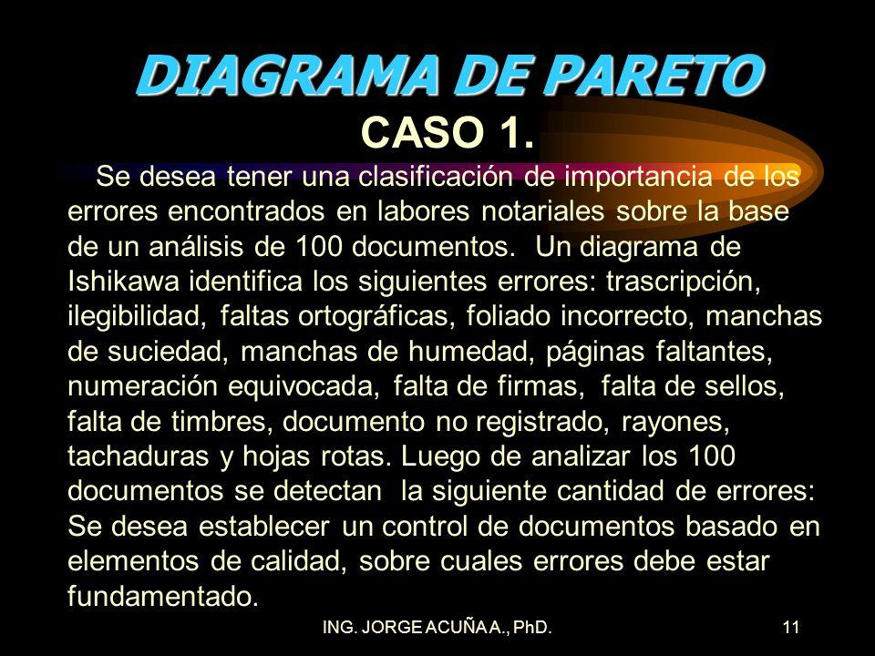 ING. JORGE ACUÑA A., PhD.10 DIAGRAMA DE PARETO