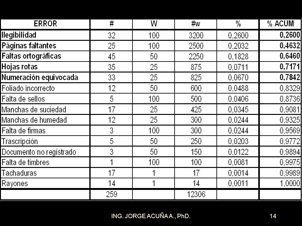 ING. JORGE ACUÑA A., PhD.13