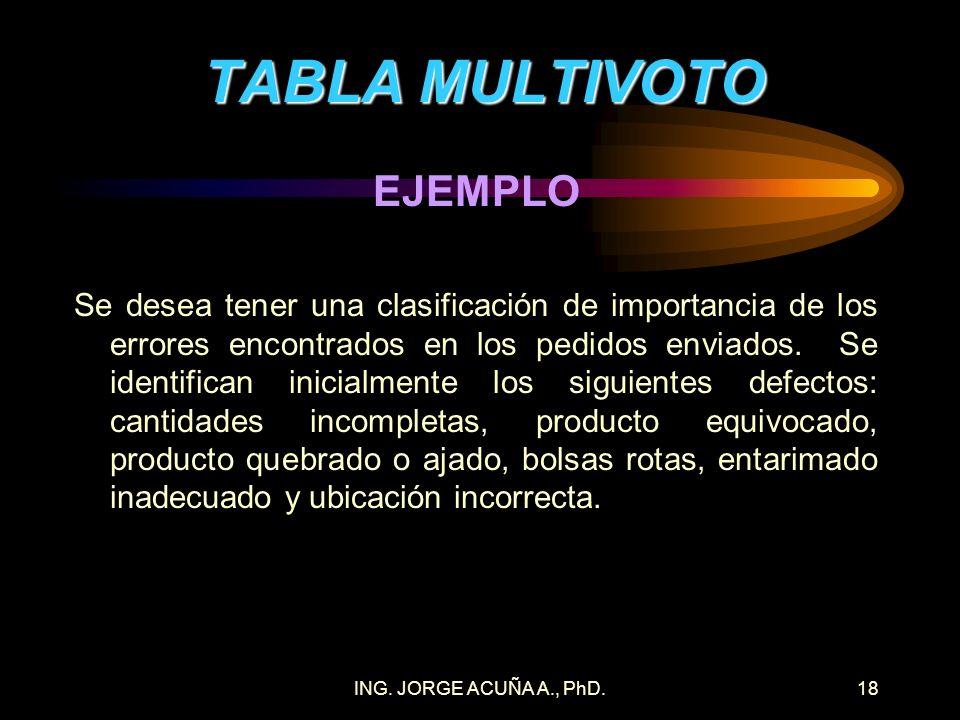 ING. JORGE ACUÑA A., PhD.17 TABLA MULTIVOTO PROCEDIMIENTO 1.Construir una tabla con un listado de todas las causas o limitaciones numeradas en forma c