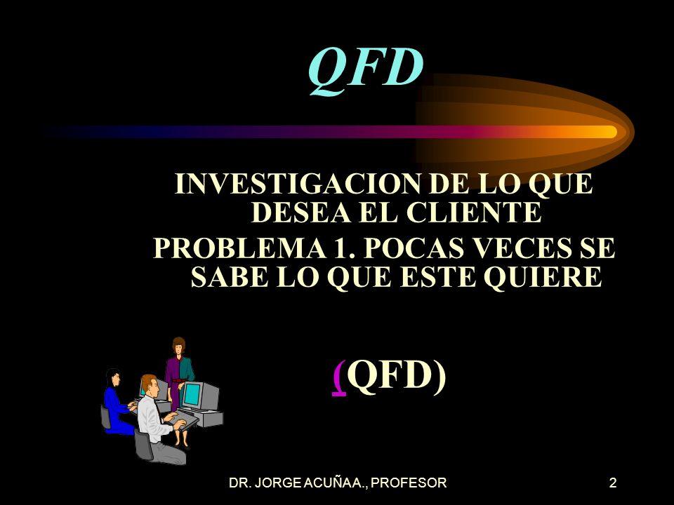 DR.JORGE ACUÑA A., PROFESOR2 QFD INVESTIGACION DE LO QUE DESEA EL CLIENTE PROBLEMA 1.