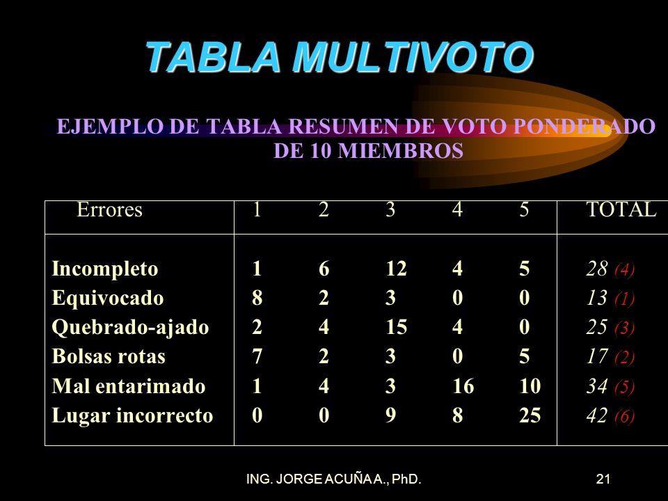 ING. JORGE ACUÑA A., PhD.20 TABLA MULTIVOTO EJEMPLO DE TABLA RESUMEN DE VOTO DE 10 MIEMBROS Errores12345 Incompleto13411 Equivocado81100 Quebrado-ajad