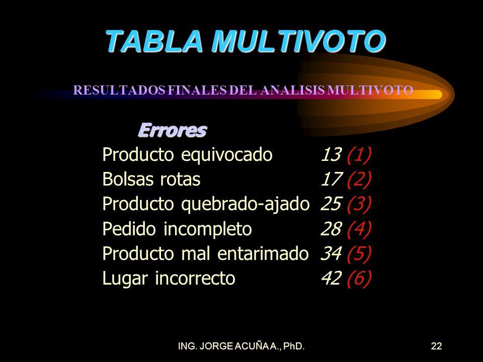 ING. JORGE ACUÑA A., PhD.21 TABLA MULTIVOTO EJEMPLO DE TABLA RESUMEN DE VOTO PONDERADO DE 10 MIEMBROS Errores12345TOTAL Incompleto16124528 (4) Equivoc
