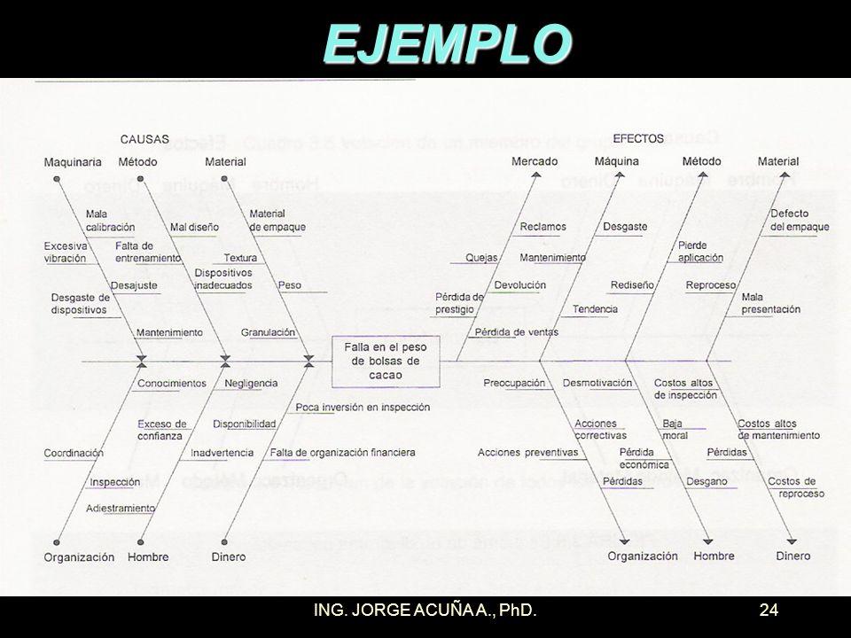 ING. JORGE ACUÑA A., PhD.23 DIAGRAMA DE CAUSA-EFECTO Para cada una de las características prioritarias seleccionadas por el paretograma se construye u