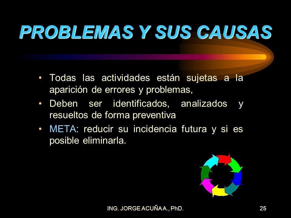 ING. JORGE ACUÑA A., PhD.24EJEMPLO