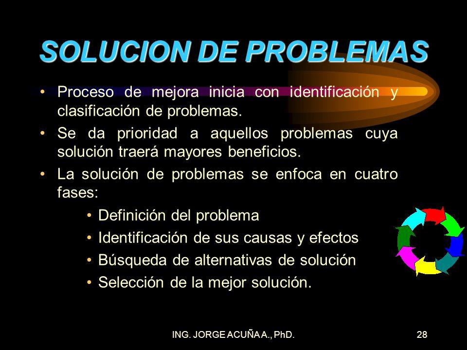 ING. JORGE ACUÑA A., PhD.27 PROBLEMAS Y SUS CAUSAS PROCEDIMIENTO DE INVESTIGACION 1. Analizar los problemas de insatisfacción del cliente interno y ex