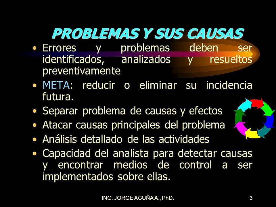 DR. JORGE ACUÑA A., PROFESOR2 QFD INVESTIGACION DE LO QUE DESEA EL CLIENTE PROBLEMA 1. POCAS VECES SE SABE LO QUE ESTE QUIERE ((QFD) (