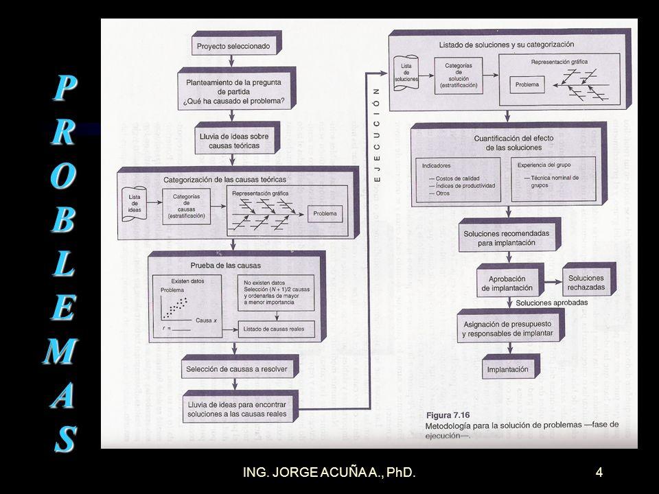 ING. JORGE ACUÑA A., PhD.3 PROBLEMAS Y SUS CAUSAS Errores y problemas deben ser identificados, analizados y resueltos preventivamente META: reducir o