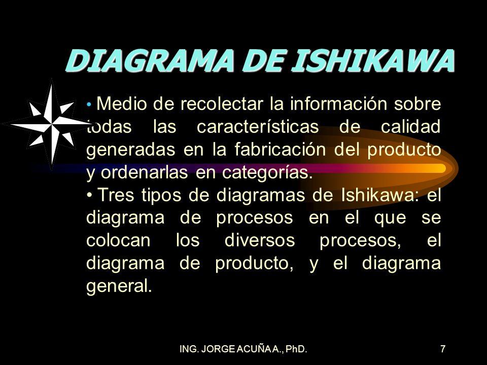 ING.JORGE ACUÑA A., PhD.27 PROBLEMAS Y SUS CAUSAS PROCEDIMIENTO DE INVESTIGACION 1.