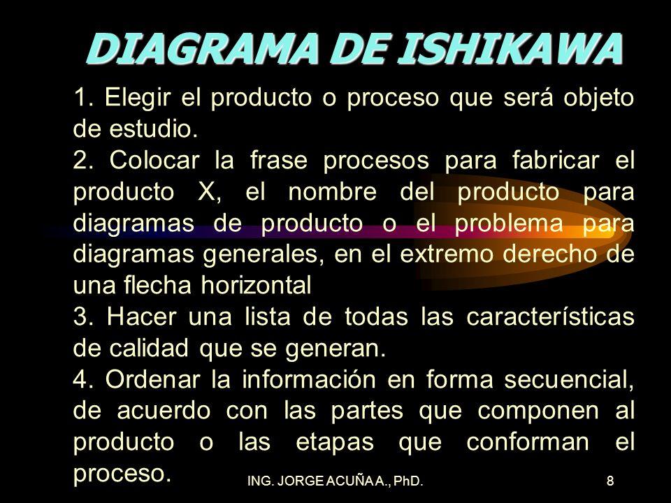 ING. JORGE ACUÑA A., PhD.7 DIAGRAMA DE ISHIKAWA Medio de recolectar la información sobre todas las características de calidad generadas en la fabricac