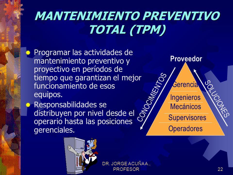 DR.JORGE ACUÑA A., PROFESOR21 FACTORES QUE REGULAN CALIDAD (PROCESOS) 1.