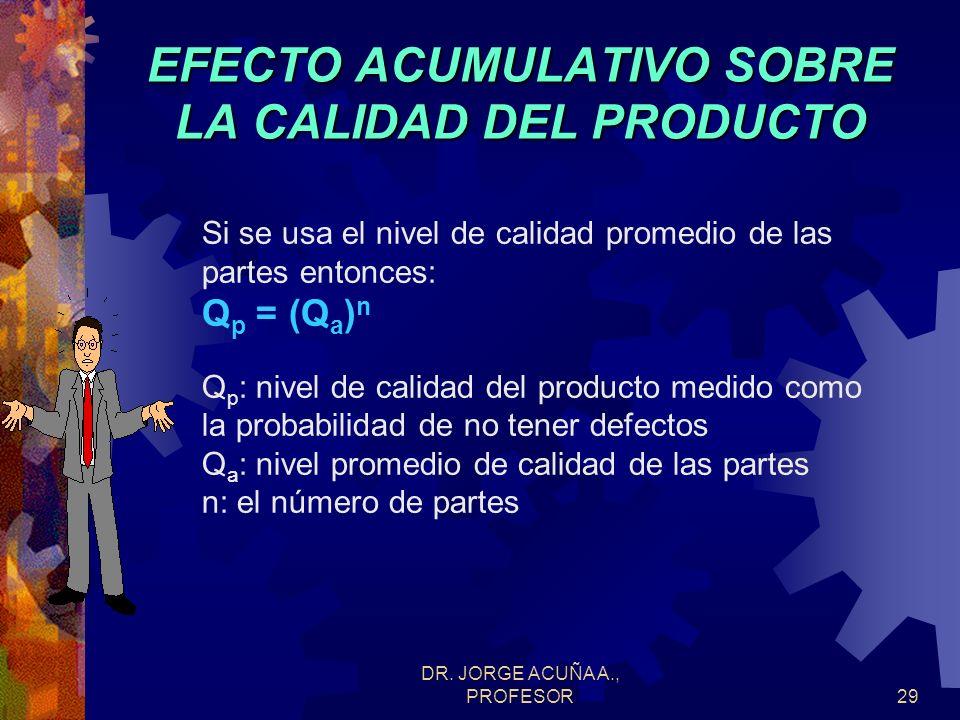 DR. JORGE ACUÑA A., PROFESOR28 EFECTO ACUMULATIVO SOBRE LA CALIDAD DEL PRODUCTO Si se supone que cualquier parte del producto puede ocasionar que este