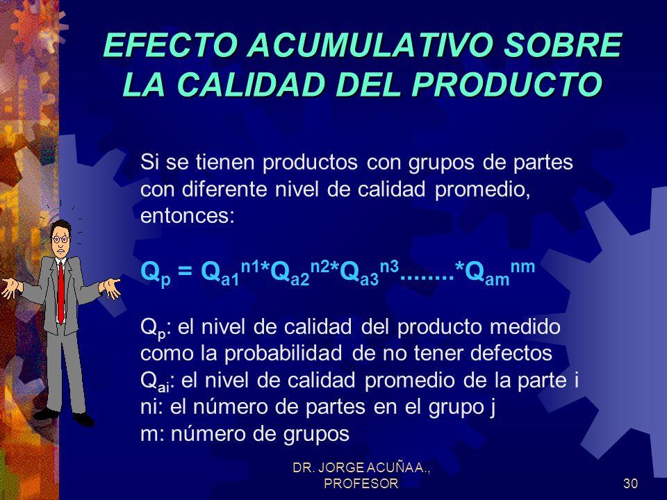 DR. JORGE ACUÑA A., PROFESOR29 EFECTO ACUMULATIVO SOBRE LA CALIDAD DEL PRODUCTO Si se usa el nivel de calidad promedio de las partes entonces: Q p = (