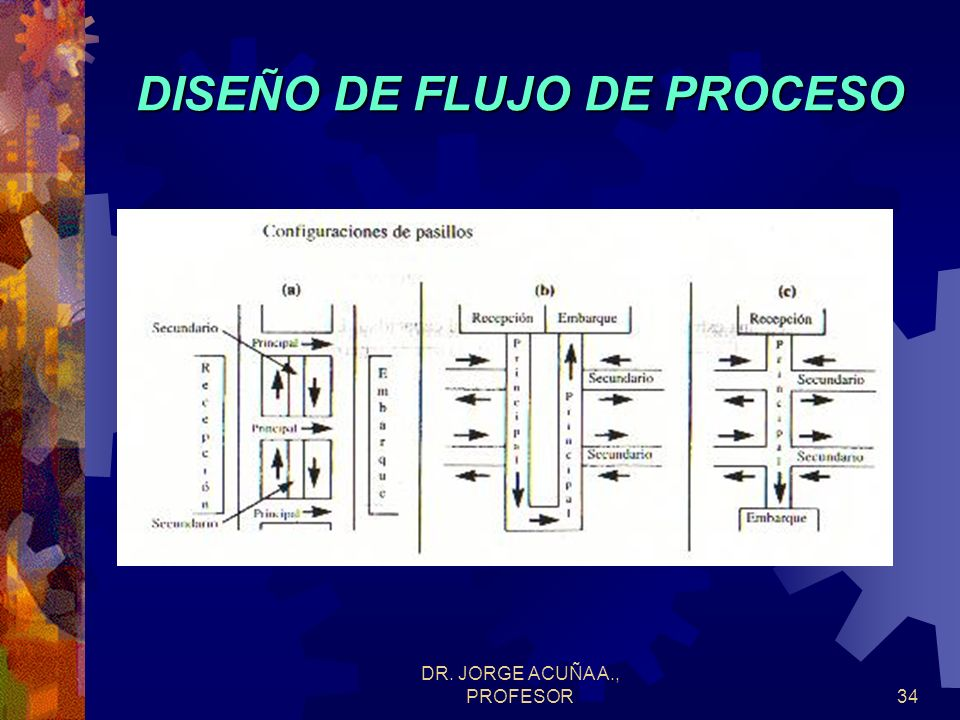 DR. JORGE ACUÑA A., PROFESOR33 ESTRATEGIA DE CALIDAD PARA PRODUCTOS Dados los conceptos analizados anteriormente, se pueden tener las siguientes estra