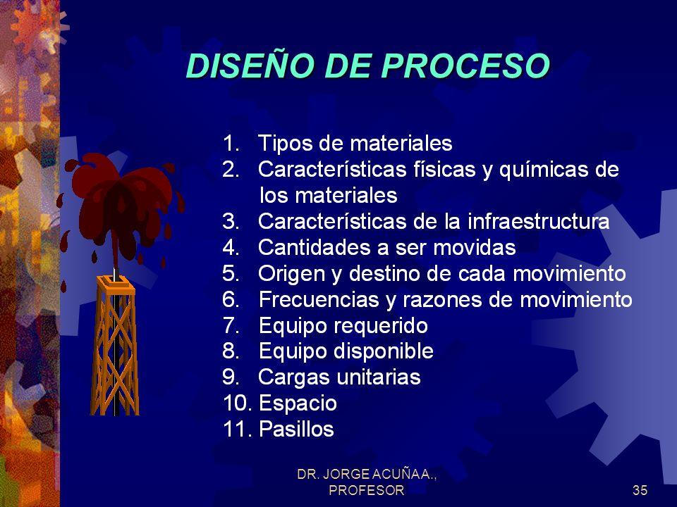 DR. JORGE ACUÑA A., PROFESOR34 DISEÑO DE FLUJO DE PROCESO