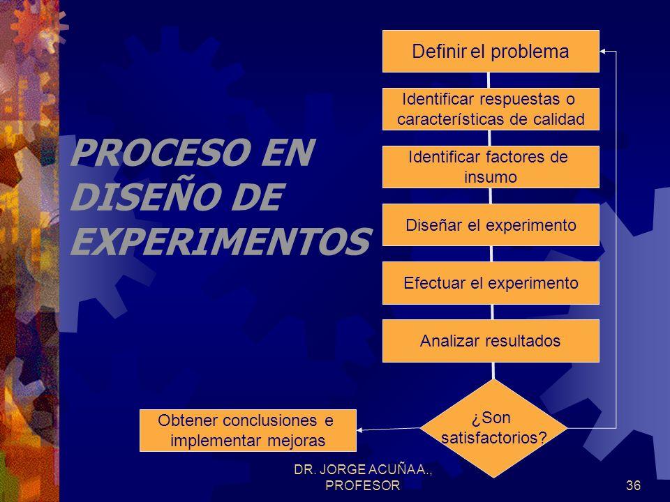 DR. JORGE ACUÑA A., PROFESOR35 DISEÑO DE PROCESO