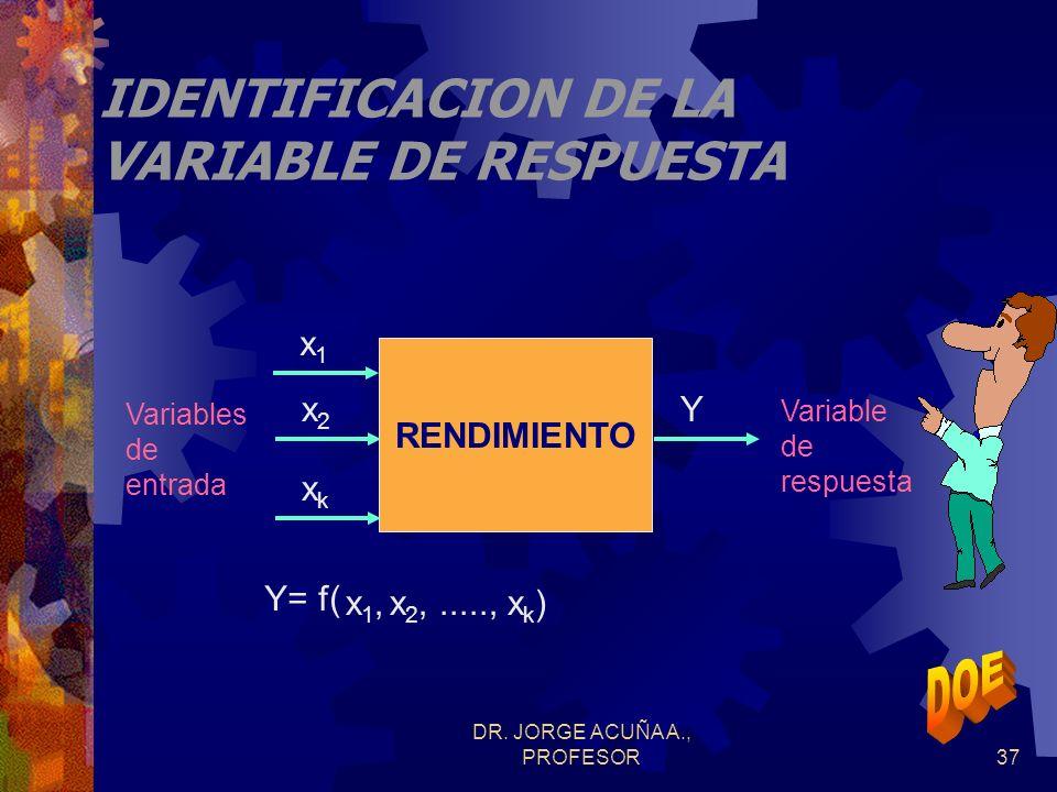 DR. JORGE ACUÑA A., PROFESOR36 PROCESO EN DISEÑO DE EXPERIMENTOS Definir el problema Analizar resultados Identificar respuestas o características de c