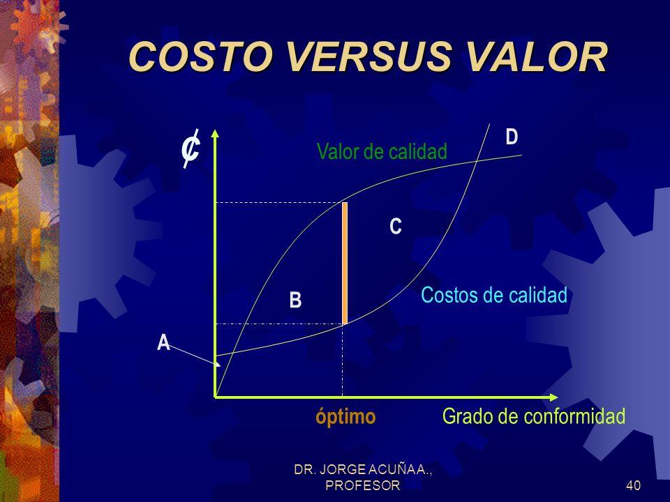 DR. JORGE ACUÑA A., PROFESOR39 ECONOMIA DE CALIDAD Valor de la calidad también crece en relación directa con: grado de conformidad, puesto que a mayor