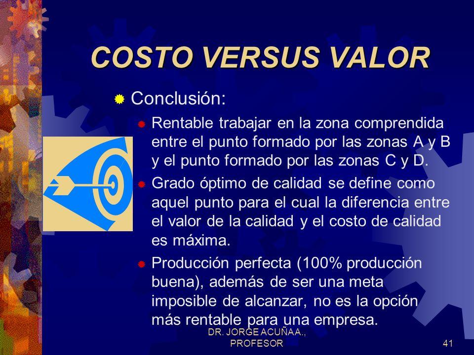 DR. JORGE ACUÑA A., PROFESOR40 COSTO VERSUS VALOR B C A D Valor de calidad Costos de calidad ¢ Grado de conformidad óptimo