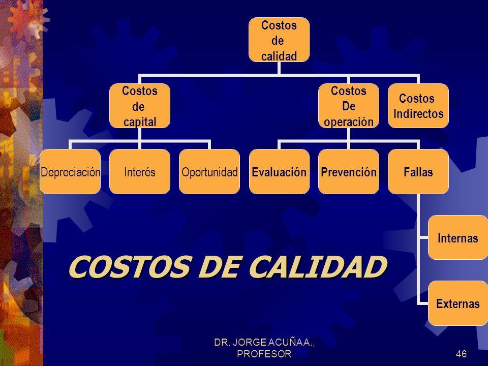 DR. JORGE ACUÑA A., PROFESOR45 COSTOS DE CALIDAD Aumento en el prestigio del producto en el mercado. Costos de la mala calidad representan del 60% al