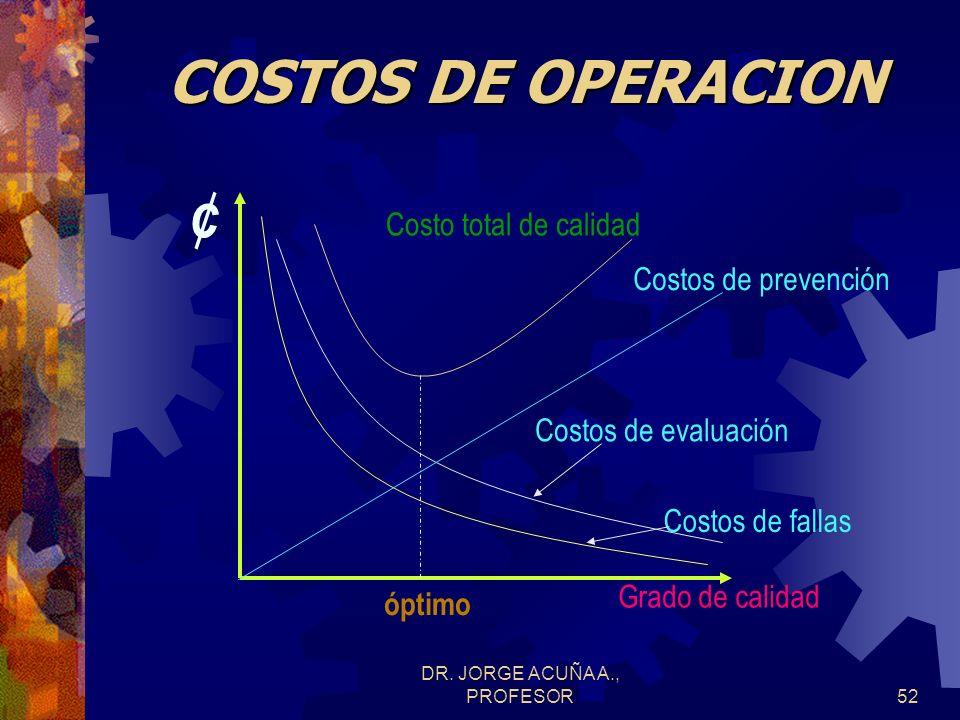 DR. JORGE ACUÑA A., PROFESOR51 COSTOS DE FALLAS Los costos de fallas internas son los costos atribuibles a las fallas de calidad encontradas en las lí