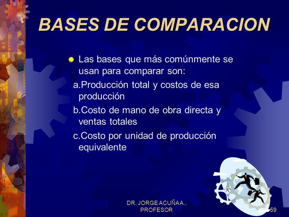 DR. JORGE ACUÑA A., PROFESOR58INDICADORES Evaluar la función del personal encargado y la efectividad de los sistemas implementados. Base: patrón de co