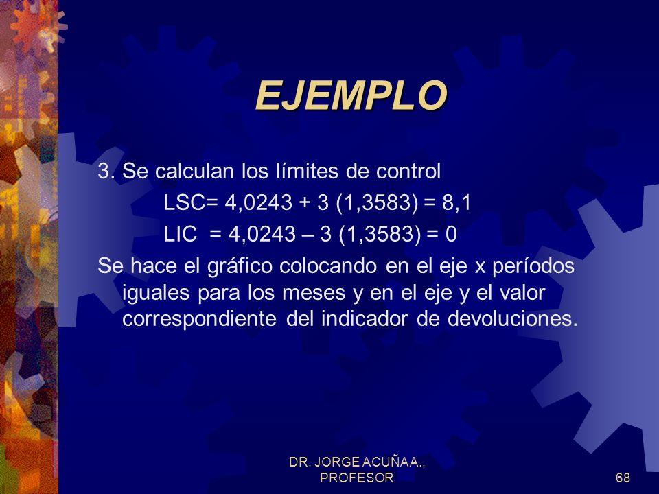DR. JORGE ACUÑA A., PROFESOR67 EJEMPLO SOLUCION 1.Se calcula el porcentaje de devoluciones como el cociente entre el monto de devoluciones y el monto