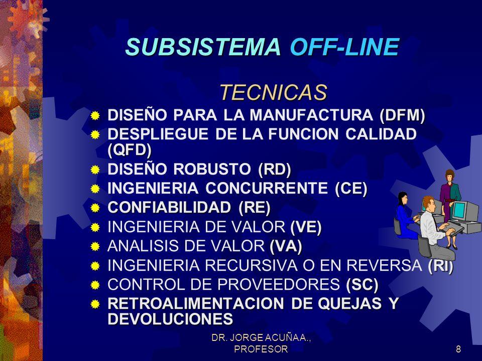 DR. JORGE ACUÑA A., PROFESOR7 SUBSISTEMA OFF-LINE OBJETIVOS Incorporar requerimientos en propiedades del producto. Asegurar capacidad de proceso para