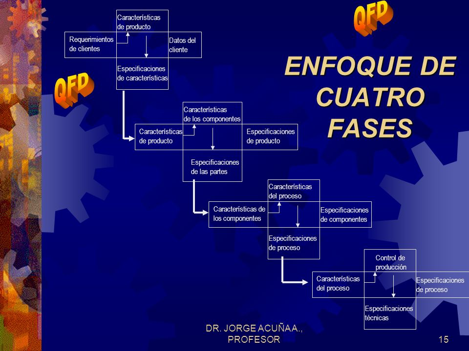 DR. JORGE ACUÑA A., PROFESOR14 ENFOQUE DE CUATRO FASES Características de Ingeniería Atributos de cliente FASE I Planeamiento de producto Característi