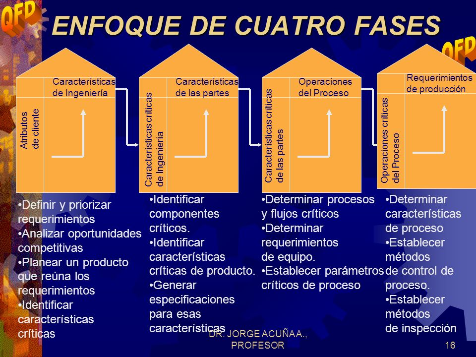 DR. JORGE ACUÑA A., PROFESOR15 Requerimientos de clientes Características de producto Especificaciones de características Datos del cliente Caracterís