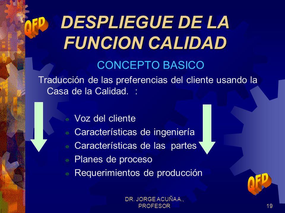 DR. JORGE ACUÑA A., PROFESOR18 DESPLIEGUE DE LA FUNCION CALIDAD PROCEDIMIENTO GENERAL 6. Comparar los conceptos de diseño propuestos sintetizando los