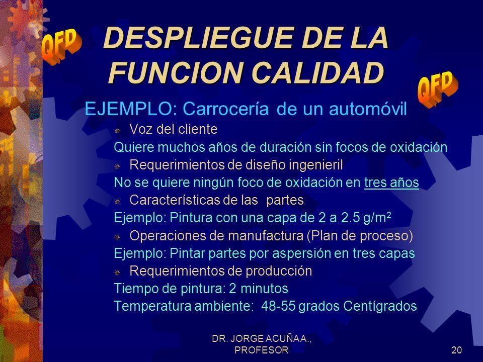 DR. JORGE ACUÑA A., PROFESOR19 DESPLIEGUE DE LA FUNCION CALIDAD CONCEPTO BASICO Traducción de las preferencias del cliente usando la Casa de la Calida