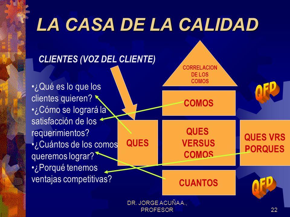 DR. JORGE ACUÑA A., PROFESOR21 1. Existen dos porciones de la matriz: la horizontal que representa los requerimientos del cliente y la vertical que re
