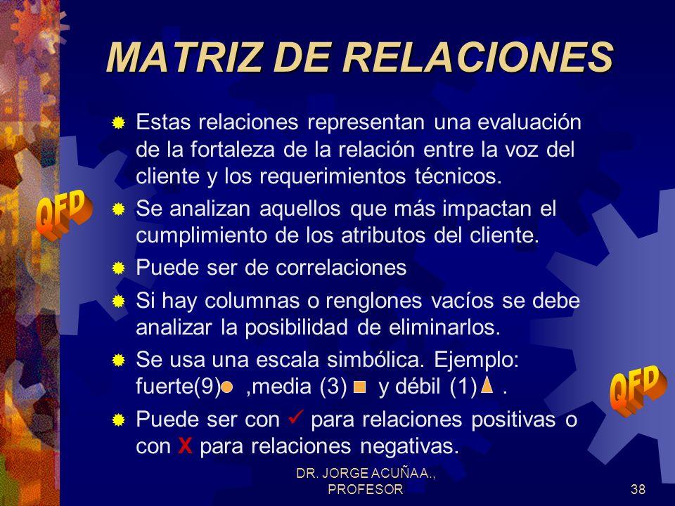 DR. JORGE ACUÑA A., PROFESOR37 Requerimientos representan la traducción de la voz del cliente a requerimientos medibles (cantidades físicas) Diagramas